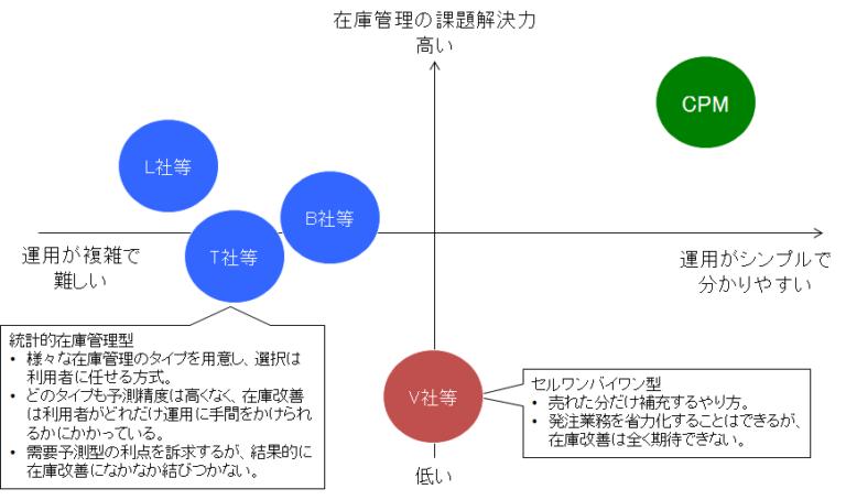 %e8%87%aa%e5%8b%95%e7%99%ba%e6%b3%a8%e3%82%b7%e3%82%b9%e3%83%86%e3%83%a0%e3%81%ae%e3%83%9d%e3%82%b8%e3%82%b7%e3%83%a7%e3%83%8b%e3%83%b3%e3%82%b0